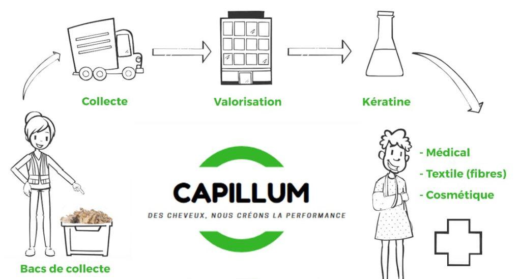 Capillum-cycle-collecte-cheveux-5f4e1964dbb85